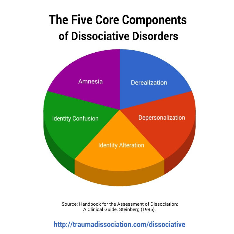 The Five Core Components of Dissociative Disorders